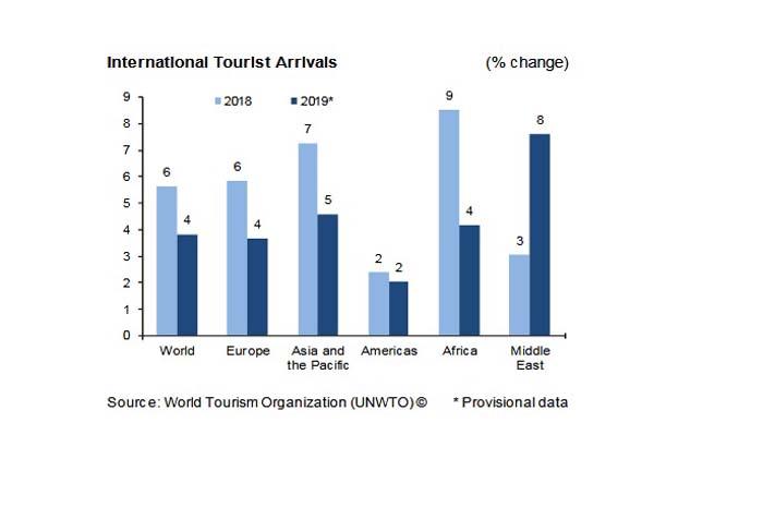 turismo no brasil